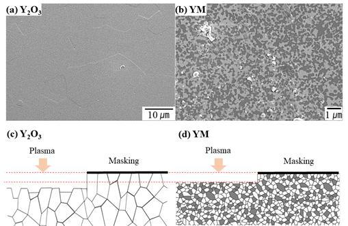 그림. 단일상 Y2O3와 복합재료 Y2O3.MgO의 전자현미경 미세구조 및 식각 모식도