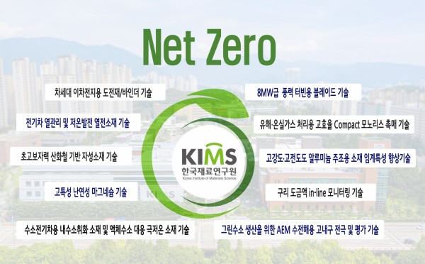 Net Zero 기술 리스트 설명, 차세대 이차전지용 도전재/바인더 기술, 전기차 열관리 및 체온발전 열전소재 기술, 초고보자력 산화철 기반 자성소재 기술, 고특성 난연성 마그네슘 기술, 8MW급 풍력 터빈용 블레이드 기술, 유해온실가스 처리용 고효율 Compact 모노리스 촉매기술, 고강도.고전도도 알루미늄 주조용 소재 임계특성 향상기술 등 총 10개 기술