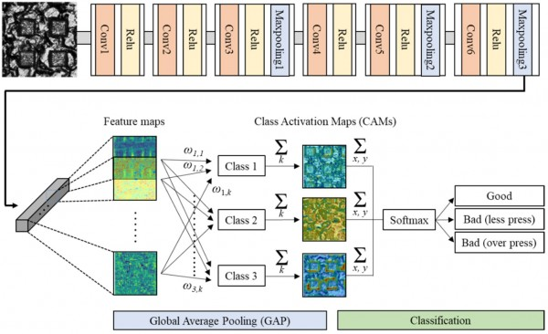 사진1_계층적 패턴 표면의 불량 검출에 사용된 인공지능 신경망 구조